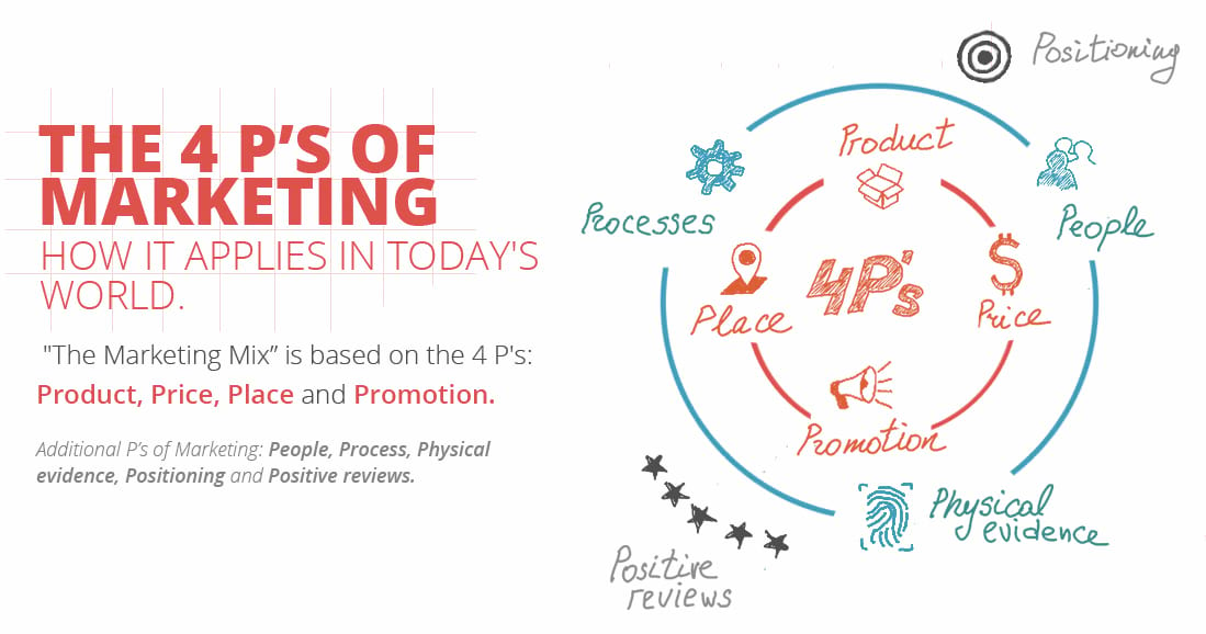 4 P's of Marketing Mix (Updated with Example and Template)