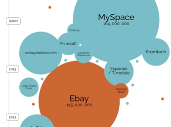 World's biggest data breaches illustration