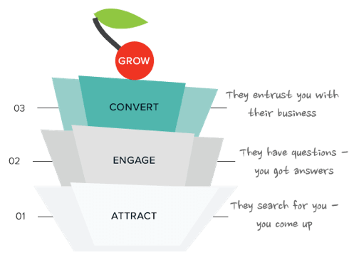 Attract Engage Conver Grow